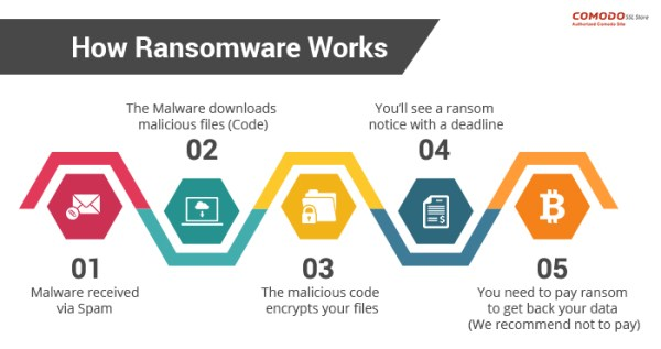 how ransomware works