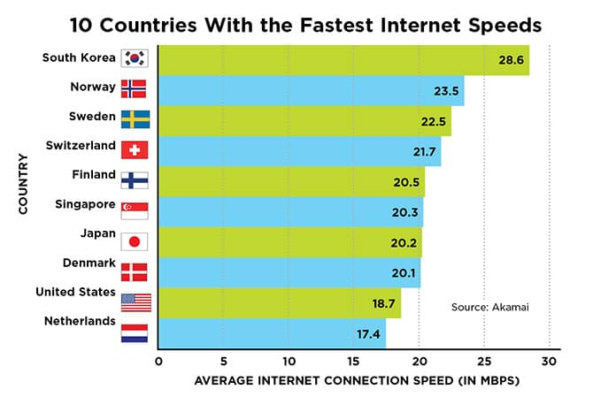 internet speed around the world