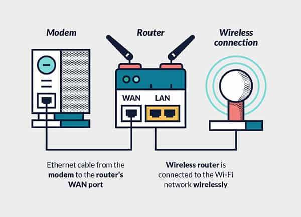 image of vpn router setup