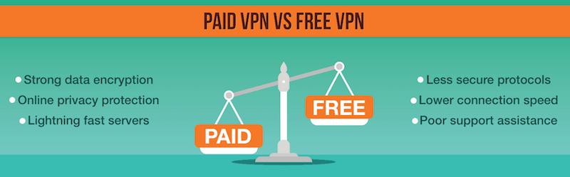 paid vs free vpn
