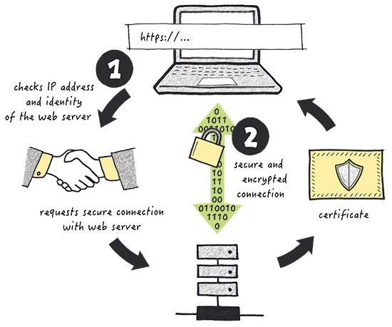 ssl certificate issuance