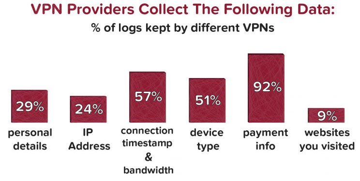 vpn providers collect data