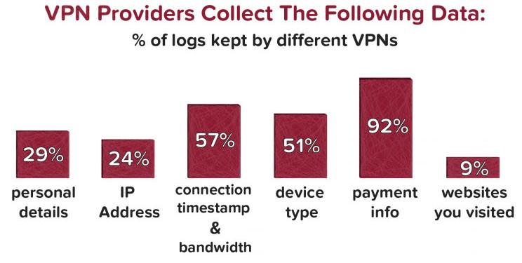 vpn providers collect data