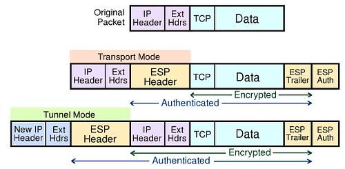IPsec ESPmodes