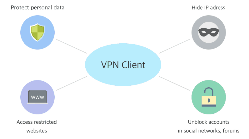 VPN Protocols Explained Simply - PPTP vs L2TP/IPSec vs SSTP