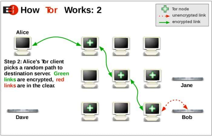 how tor works 2
