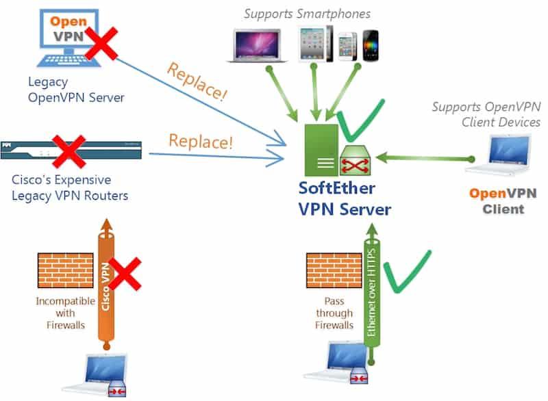softether vpn protocol