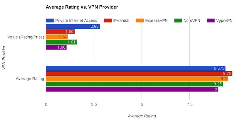 vpn provider comparison rating