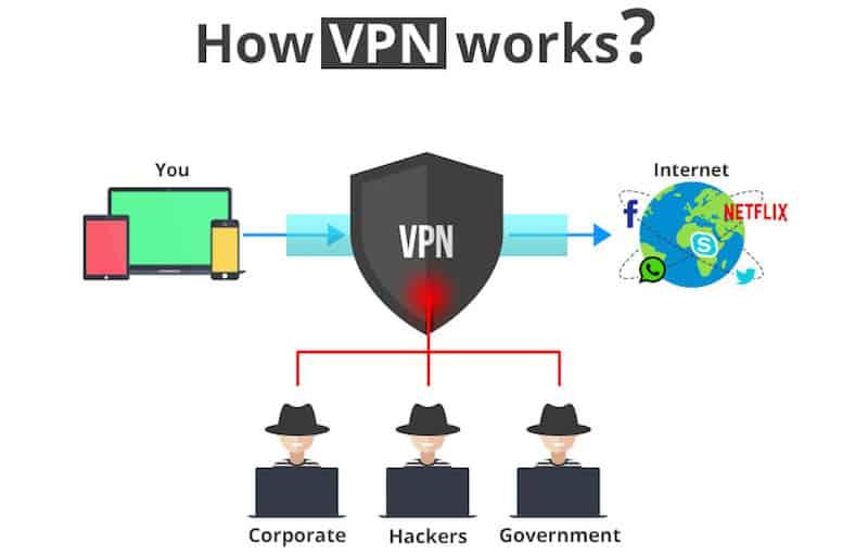 how vpn works 2