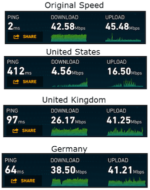 internet speed test using nordvpn