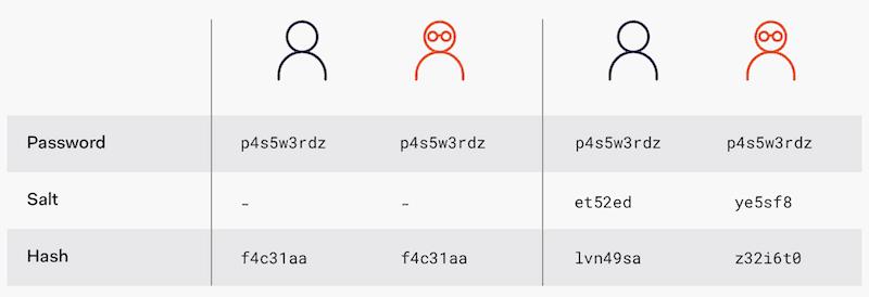 password salt example