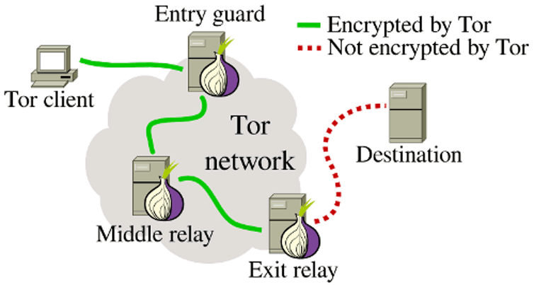 tor secure web browsing