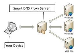How smart DNS work