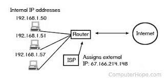 IP Address on a Network