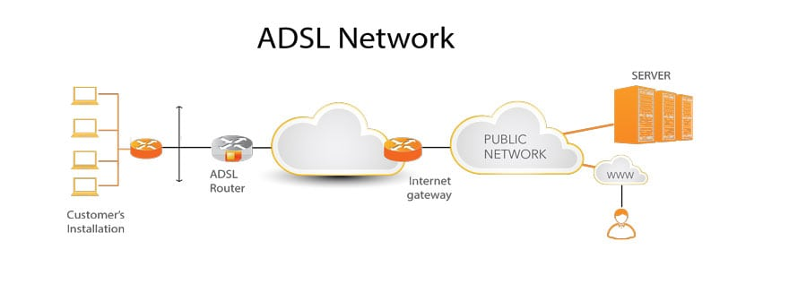 ADSL Network Coverage