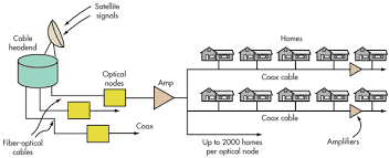 image explaining how cable internet works
