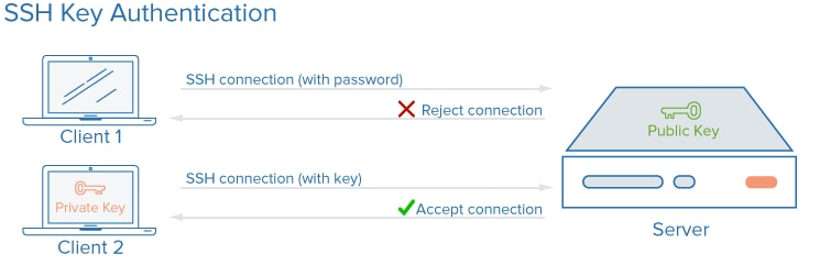 Simple diagram of SSH key authentication.
