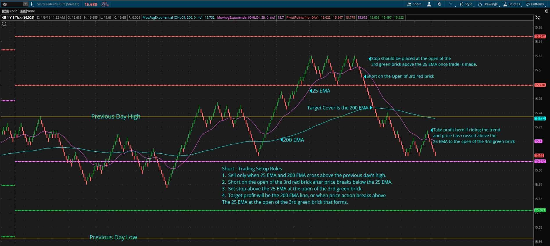 Day Trading - Short Trade Setup Strategy for Silver