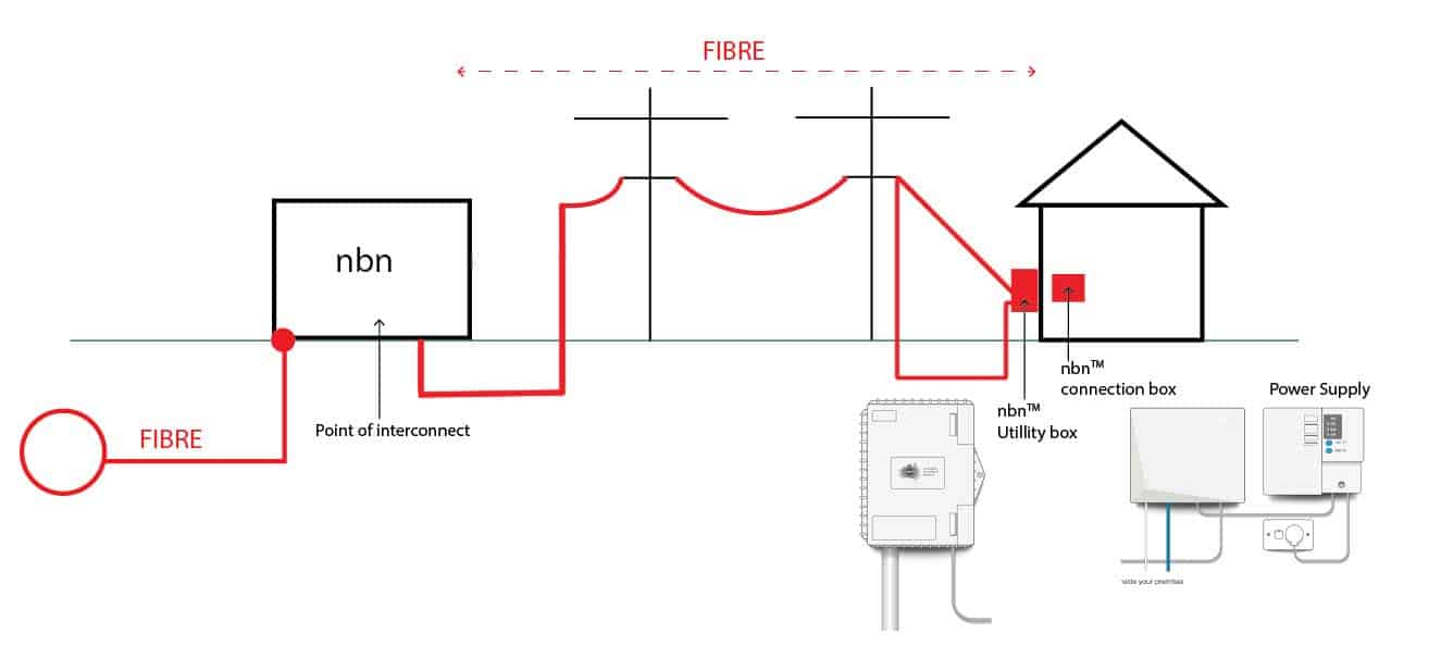 Fibre to the Premises FTTP