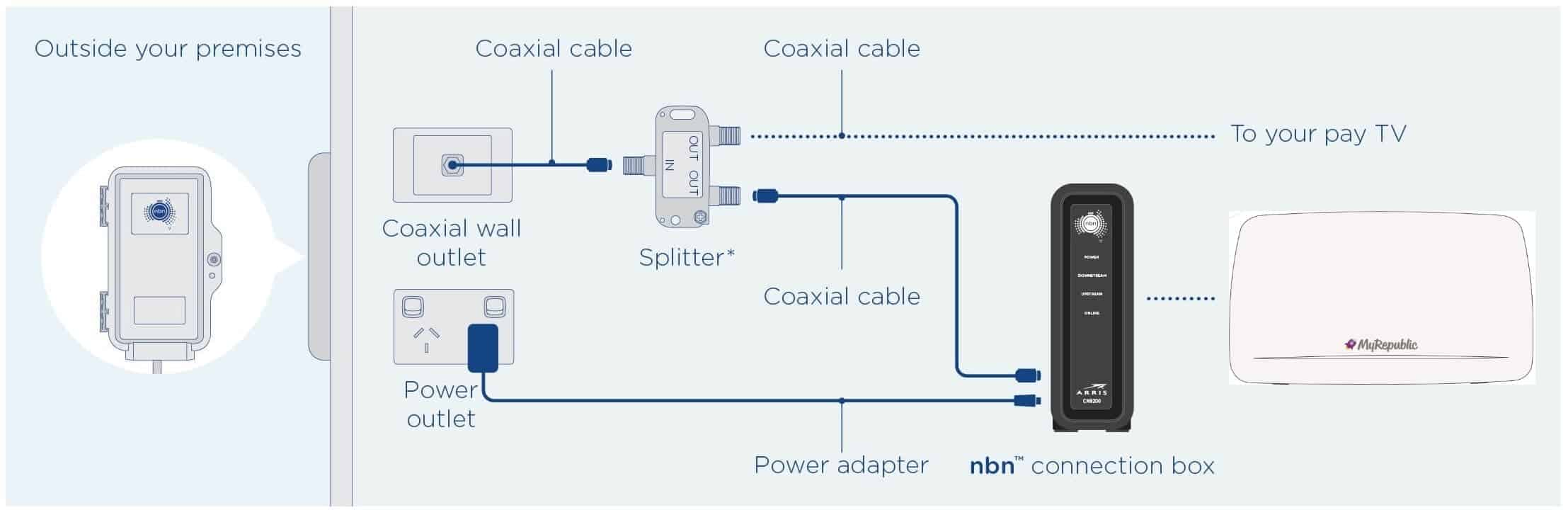 Hybrid Fibre-Coaxial HFC cable