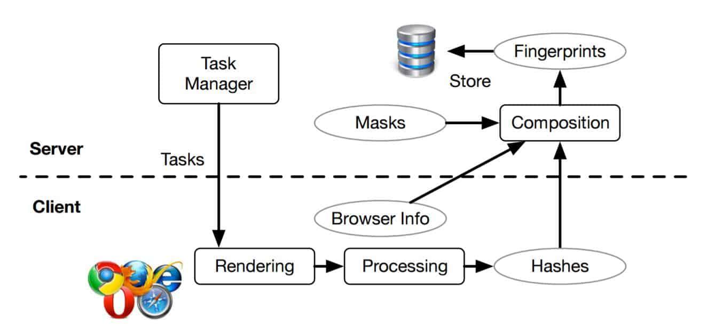 New Browser Fingerprinting Technique