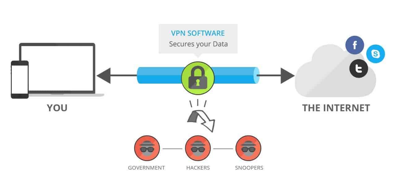 how vpn works map
