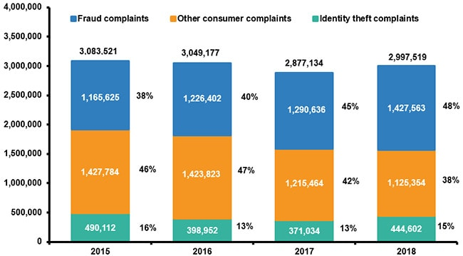 Identity theft and fraud reports 2015-2018