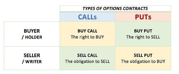 call-and-put-options