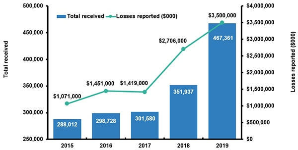 cybercrime complaints from 2015 to 2018