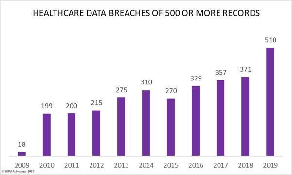 healthcare data breaches over 500 records