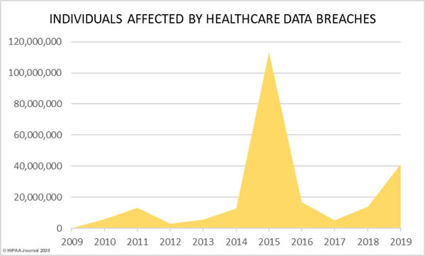 individualsa ffected in healthcare data breaches