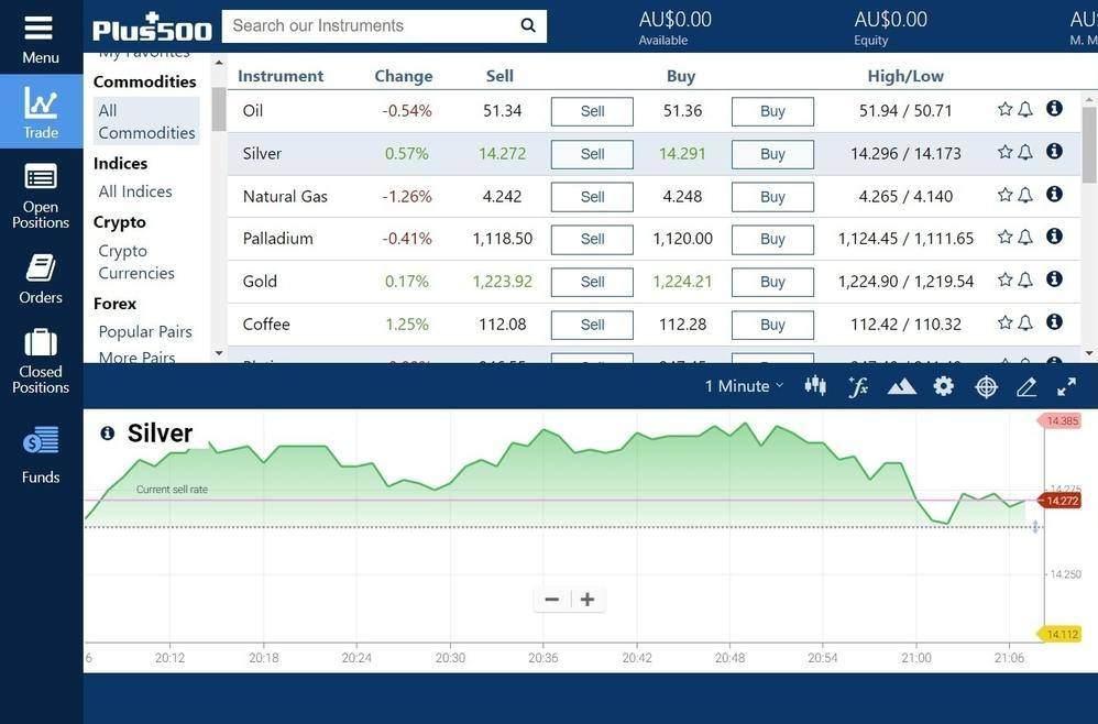Plus500 Webtrader Platform