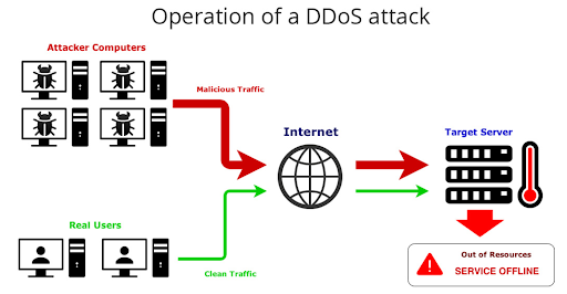 operation of a DDoS Attack